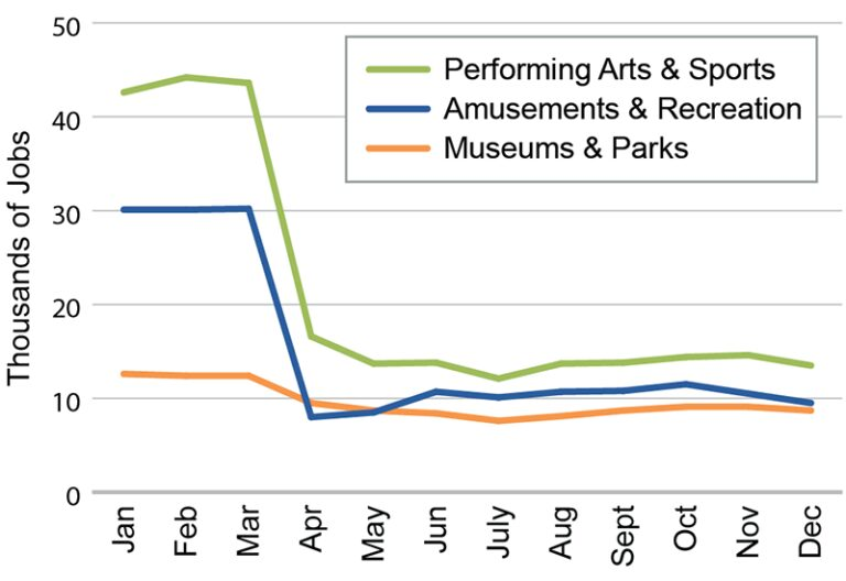 Arts and Entertainment graph